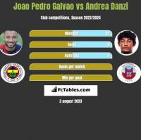 Joao Pedro Galvao vs Andrea Danzi h2h player stats