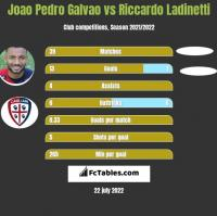 Joao Pedro Galvao vs Riccardo Ladinetti h2h player stats