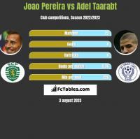 Joao Pereira vs Adel Taarabt h2h player stats