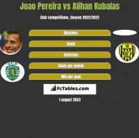 Joao Pereira vs Alihan Kubalas h2h player stats