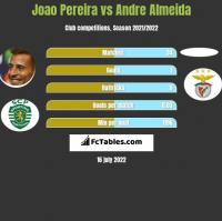 Joao Pereira vs Andre Almeida h2h player stats