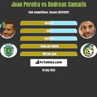Joao Pereira vs Andreas Samaris h2h player stats
