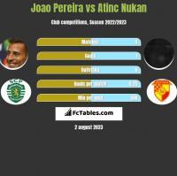 Joao Pereira vs Atinc Nukan h2h player stats