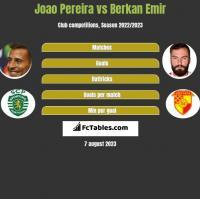 Joao Pereira vs Berkan Emir h2h player stats