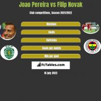 Joao Pereira vs Filip Novak h2h player stats