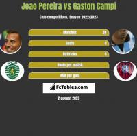 Joao Pereira vs Gaston Campi h2h player stats