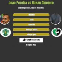 Joao Pereira vs Hakan Cinemre h2h player stats