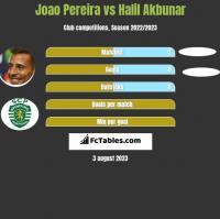 Joao Pereira vs Halil Akbunar h2h player stats