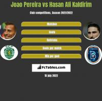 Joao Pereira vs Hasan Ali Kaldirim h2h player stats