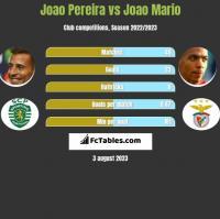 Joao Pereira vs Joao Mario h2h player stats