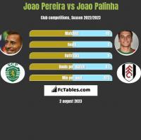 Joao Pereira vs Joao Palinha h2h player stats