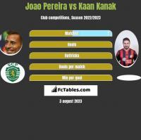 Joao Pereira vs Kaan Kanak h2h player stats
