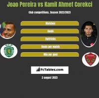 Joao Pereira vs Kamil Ahmet Corekci h2h player stats
