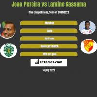 Joao Pereira vs Lamine Gassama h2h player stats