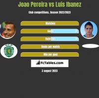 Joao Pereira vs Luis Ibanez h2h player stats