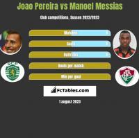 Joao Pereira vs Manoel Messias h2h player stats