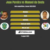 Joao Pereira vs Manuel da Costa h2h player stats