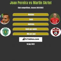 Joao Pereira vs Martin Skrtel h2h player stats