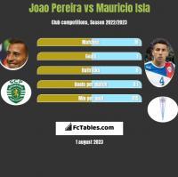 Joao Pereira vs Mauricio Isla h2h player stats