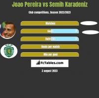 Joao Pereira vs Semih Karadeniz h2h player stats