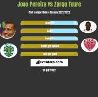 Joao Pereira vs Zargo Toure h2h player stats