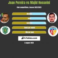 Joao Pereira vs Majid Hosseini h2h player stats