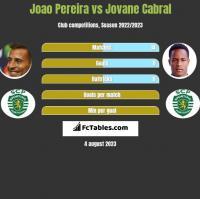 Joao Pereira vs Jovane Cabral h2h player stats