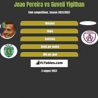 Joao Pereira vs Guveli Yigithan h2h player stats