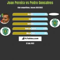 Joao Pereira vs Pedro Goncalves h2h player stats
