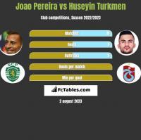 Joao Pereira vs Huseyin Turkmen h2h player stats