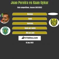 Joao Pereira vs Kaan Uykur h2h player stats
