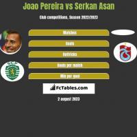 Joao Pereira vs Serkan Asan h2h player stats