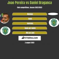 Joao Pereira vs Daniel Braganca h2h player stats