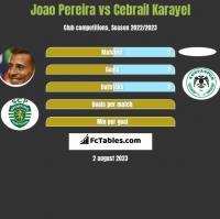 Joao Pereira vs Cebrail Karayel h2h player stats