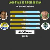 Joao Plata vs Albert Rusnak h2h player stats
