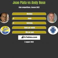Joao Plata vs Andy Rose h2h player stats