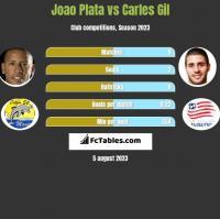 Joao Plata vs Carles Gil h2h player stats