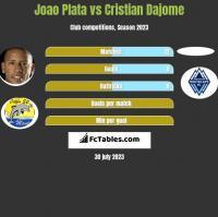 Joao Plata vs Cristian Dajome h2h player stats