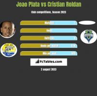 Joao Plata vs Cristian Roldan h2h player stats