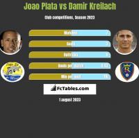 Joao Plata vs Damir Kreilach h2h player stats