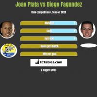 Joao Plata vs Diego Fagundez h2h player stats