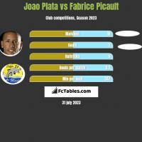 Joao Plata vs Fabrice Picault h2h player stats