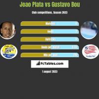 Joao Plata vs Gustavo Bou h2h player stats