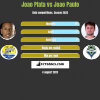 Joao Plata vs Joao Paulo h2h player stats