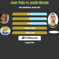 Joao Plata vs Justin Meram h2h player stats