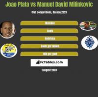 Joao Plata vs Manuel David Milinkovic h2h player stats
