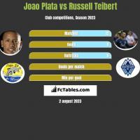 Joao Plata vs Russell Teibert h2h player stats