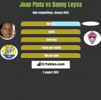 Joao Plata vs Danny Leyva h2h player stats