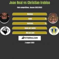 Joao Real vs Christian Irobiso h2h player stats