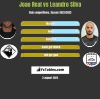 Joao Real vs Leandro Silva h2h player stats